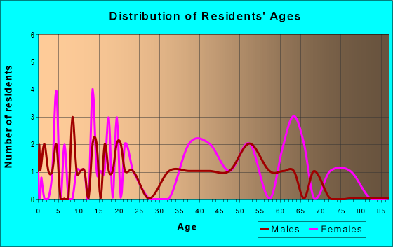 Age and Sex of Residents in Callum Area in Greensboro, NC