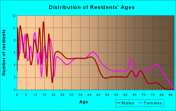 Age and Sex of Residents in Arrow Highway Corporate Center in San Dimas, CA