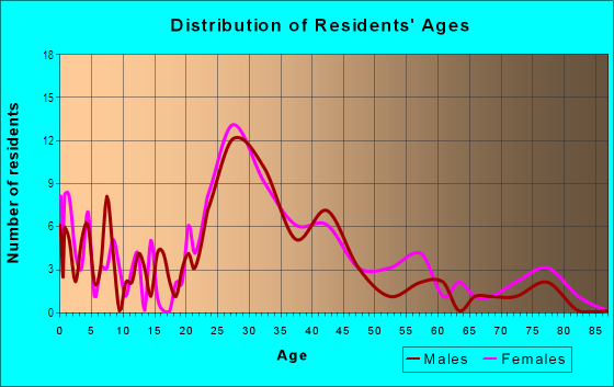 Age and Sex of Residents in Highland Park in Greensboro, NC