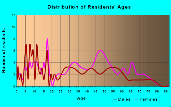 Age and Sex of Residents in Hampton Community in Greensboro, NC