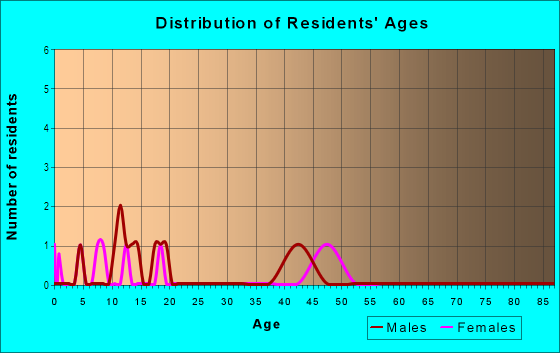 Age and Sex of Residents in Country Acres in Pea Ridge, AR