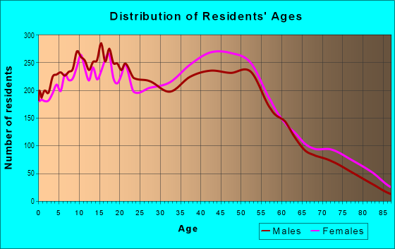 Age and Sex of Residents in Otterbein in Walnut, CA