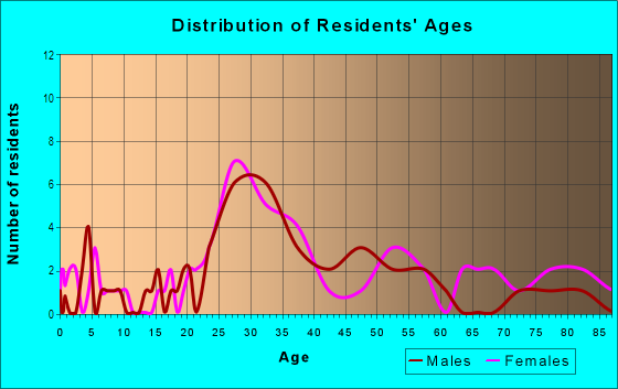 Age and Sex of Residents in Hi Mount in Raleigh, NC