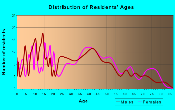 Age and Sex of Residents in West Winston Manor in South San Francisco, CA