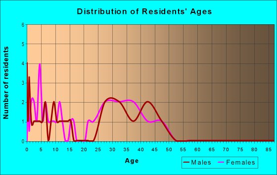 Age and Sex of Residents in Holding Ridge in Wake Forest, NC
