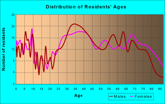 Age and Sex of Residents in El Camino in South San Francisco, CA