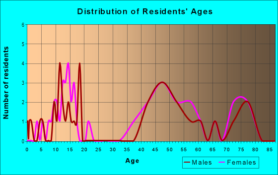 Age and Sex of Residents in Glen Eden in Raleigh, NC