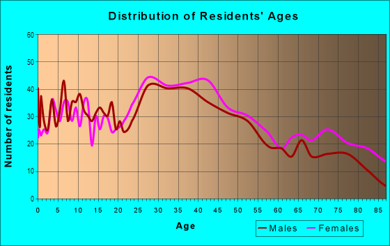 Age and Sex of Residents in Valley Boulevard in Alhambra, CA