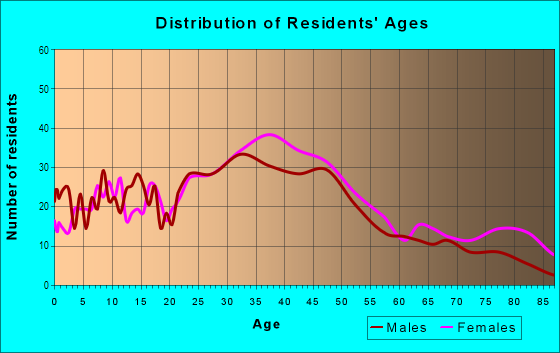 Age and Sex of Residents in Huntington Drive in Arcadia, CA