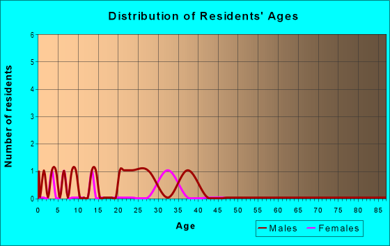 Age and Sex of Residents in Oakes Plantation in Raleigh, NC