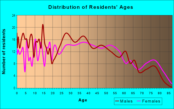 Age and Sex of Residents in Inyokern Road in Ridgecrest, CA