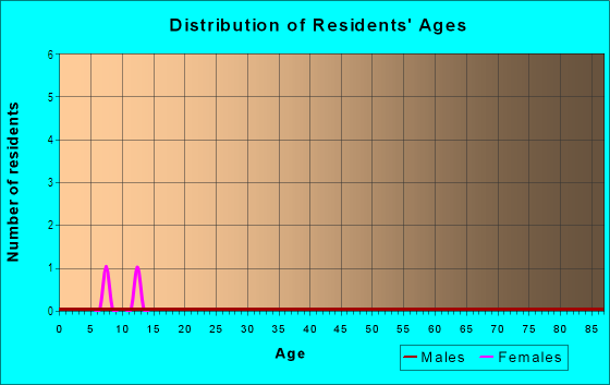 Age and Sex of Residents in Dansforth in Wake Forest, NC