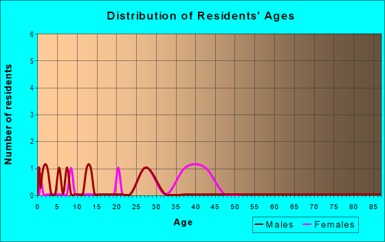 Age and Sex of Residents in Trails Corner in Raleigh, NC