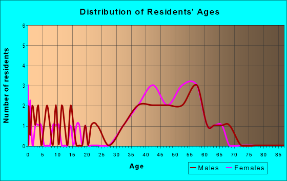 Age and Sex of Residents in Madrone Woodlands in Larkspur, CA