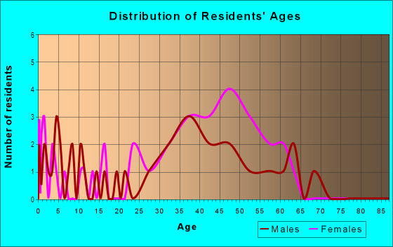 Age and Sex of Residents in Central Homes in Larkspur, CA
