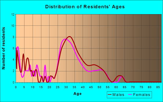 Age and Sex of Residents in Wyngate in Raleigh, NC