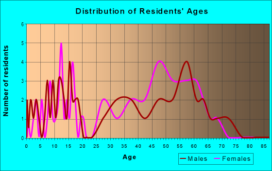 Age and Sex of Residents in Quail Hollow in Concord, NC