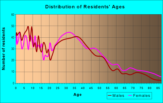 Age and Sex of Residents in Old Town in Monrovia, CA