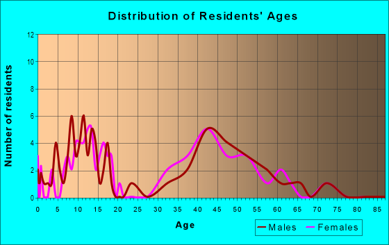 Age and Sex of Residents in Huntwick in Harrisburg, NC