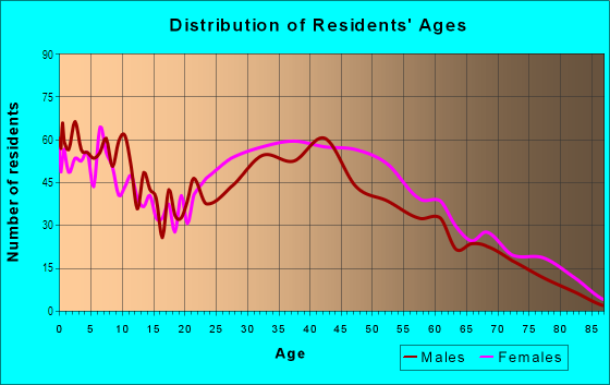 Age and Sex of Residents in Lomita Pines in Lomita, CA