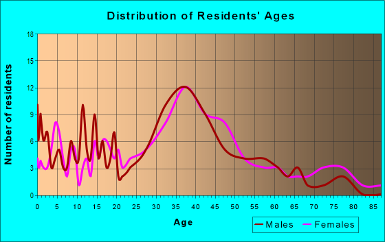 Age and Sex of Residents in Magnolia Park in Burbank, CA