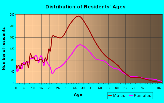 Age and Sex of Residents in Naval Surface Warfare Center Corona Division in Norco, CA