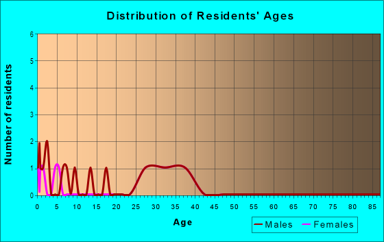 Age and Sex of Residents in Serenity Hills in Monroe, NC