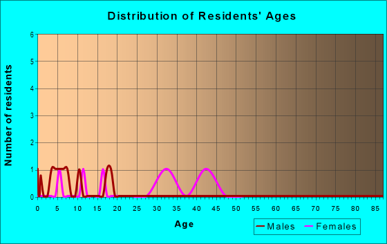 Age and Sex of Residents in Terres Bend in Concord, NC