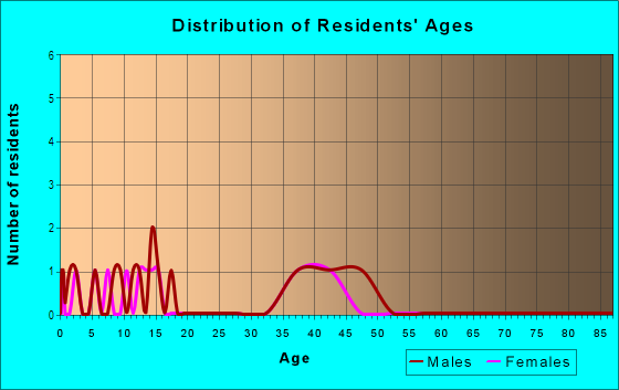 Age and Sex of Residents in Timber Forest in Harrisburg, NC