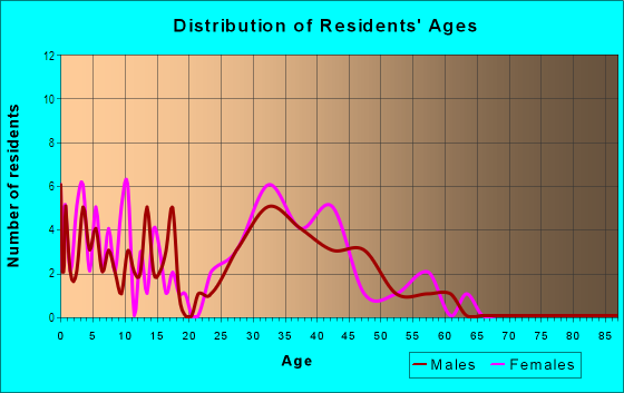 Age and Sex of Residents in Willow Bend in Concord, NC