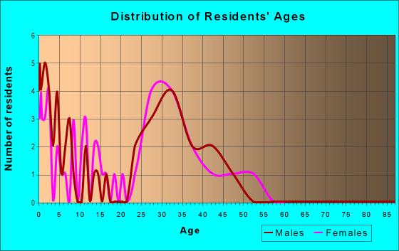 Age and Sex of Residents in Barbee Farms in Monroe, NC