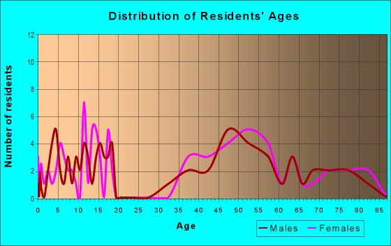 Age and Sex of Residents in Coley in Raleigh, NC