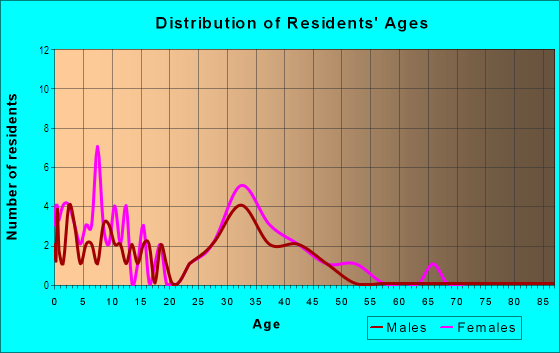 Age and Sex of Residents in Cimarron in Wake Forest, NC