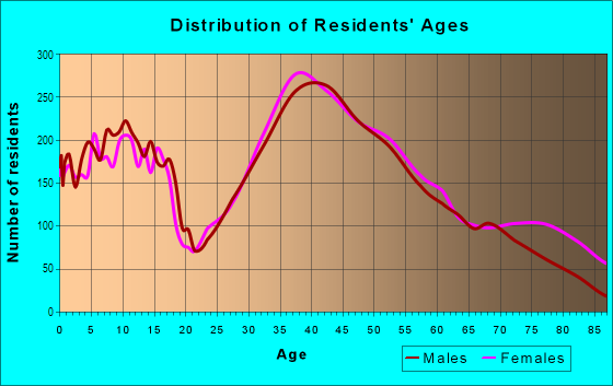 Age and Sex of Residents in East Los Gatos in Los Gatos, CA