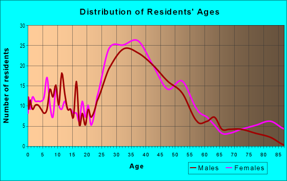 Age and Sex of Residents in Burlingame Gate in Burlingame, CA