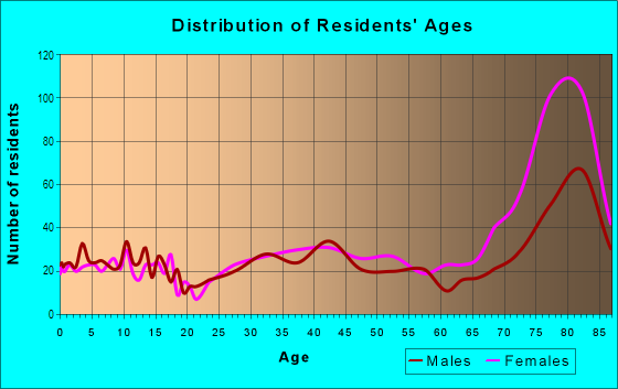 Age and Sex of Residents in Santa Rosa Valley in Camarillo, CA