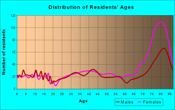 Age and Sex of Residents in Leisure Village in Camarillo, CA