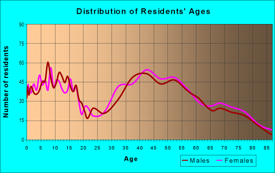 Age and Sex of Residents in Las Posas North in Camarillo, CA
