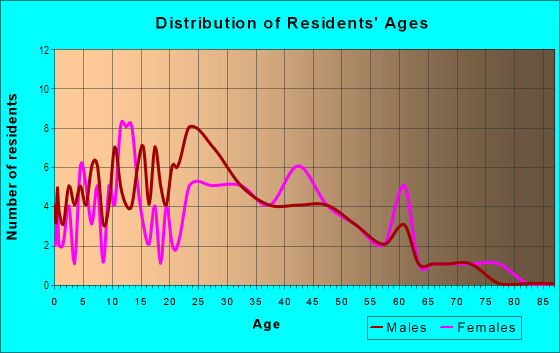 Age and Sex of Residents in Pleasant Ridge in Raleigh, NC