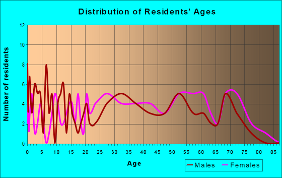 Age and Sex of Residents in Welmar in Fayetteville, NC
