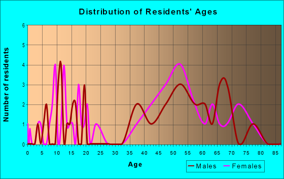 Age and Sex of Residents in McPherson Estates in Fayetteville, NC