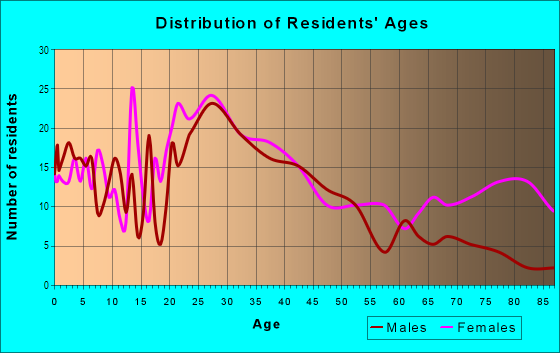 Age and Sex of Residents in Glendale Acres in Fayetteville, NC