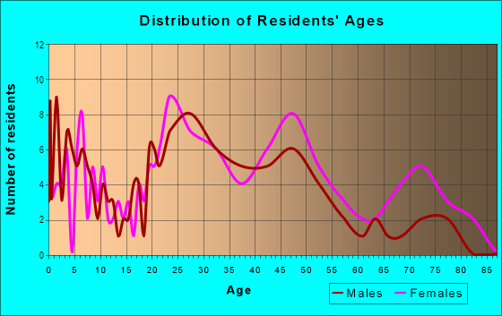 Age and Sex of Residents in Cumberland Heights in Fayetteville, NC