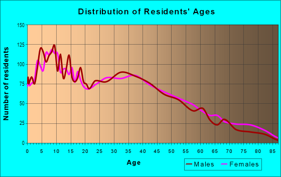 Age and Sex of Residents in Dominguez in Long Beach, CA