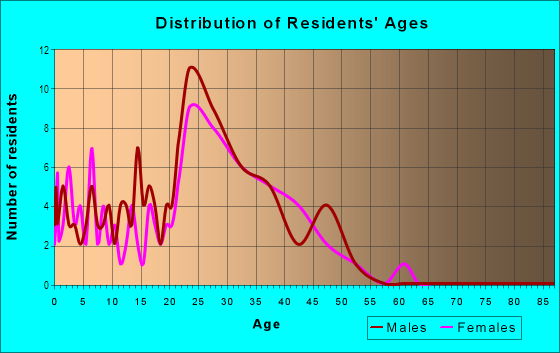 Age and Sex of Residents in Willoughby Place in Cary, NC