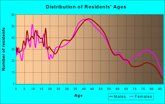 Age and Sex of Residents in Central East in Castro Valley, CA