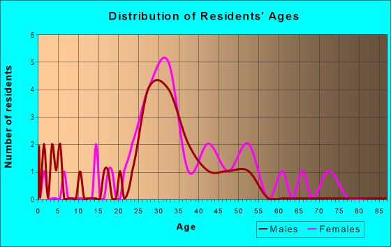 Age and Sex of Residents in Waterford Townhomes in Cary, NC