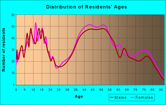Age and Sex of Residents in Castro Valley Hills in Castro Valley, CA