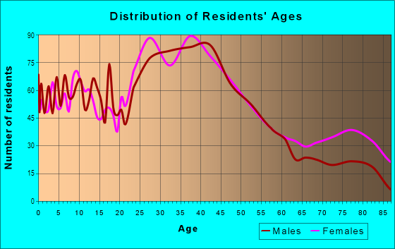 Age and Sex of Residents in Downtown Castro Valley in Castro Valley, CA