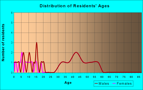 Age and Sex of Residents in Crow Creek in Castro Valley, CA